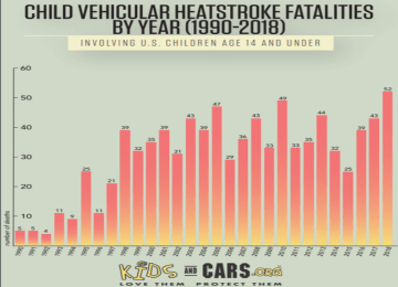 Child Vehicular Heatstroke